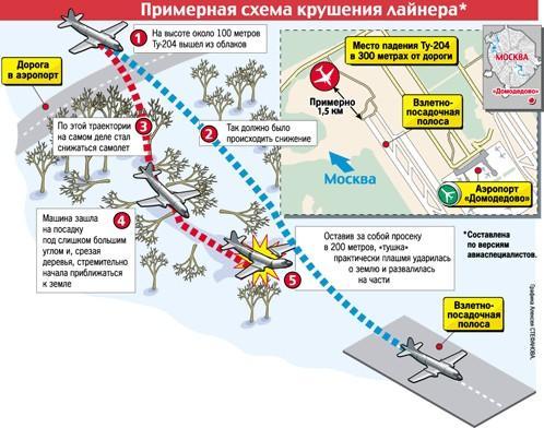 Схема крушения Ту-204 в